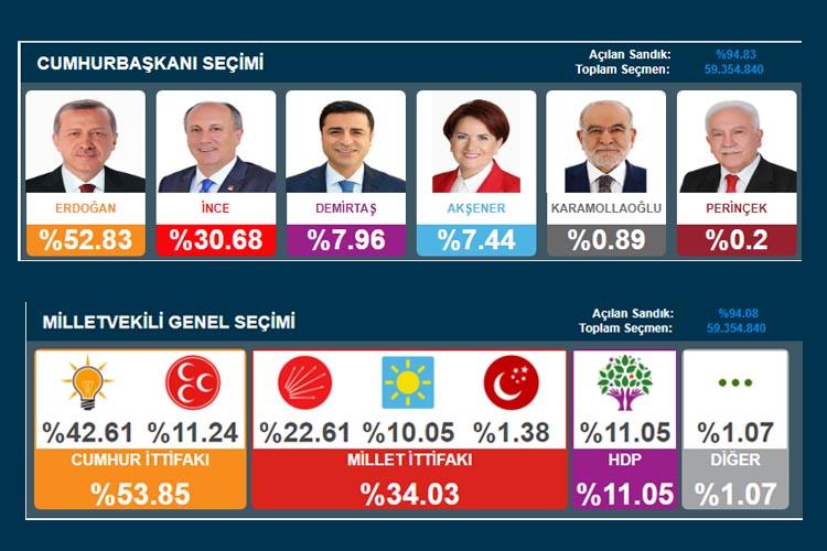 Beykoz'da Seçim 2018… Türkiye ve Beykoz sonuçları