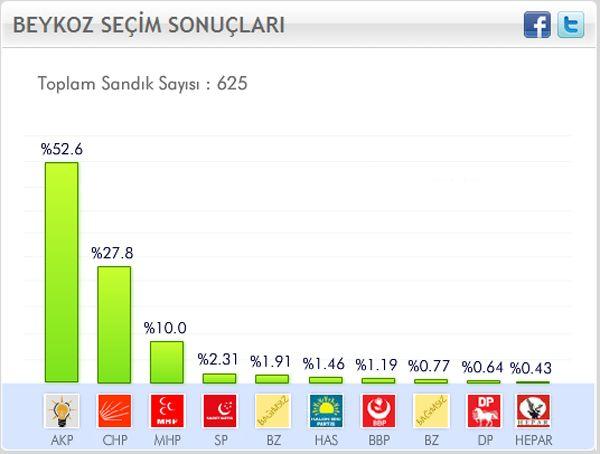 Beykoz'da CHP'nin oyları düştü