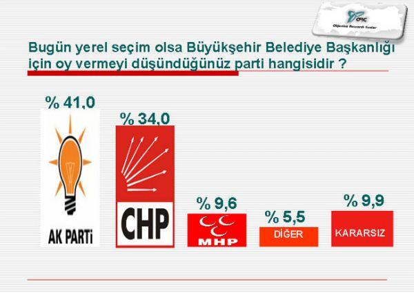 Beykoz'da anketler yine AK Parti diyor