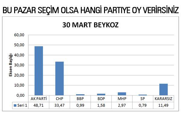Beykoz'da, AK Parti: 48,71 CHP: 33,47