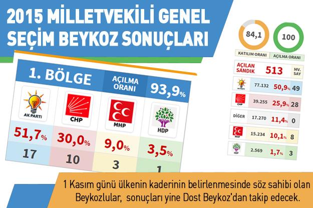 2015 Milletvekili Genel Seçim Beykoz ve Türkiye sonuçları