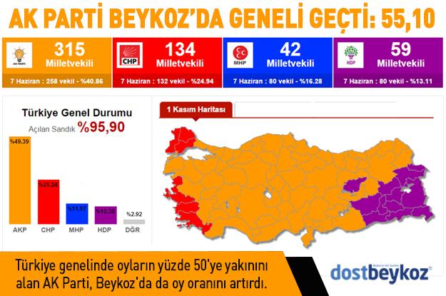 Beykoz'da AK Parti, Türkiye genelini geçti: 55,10
